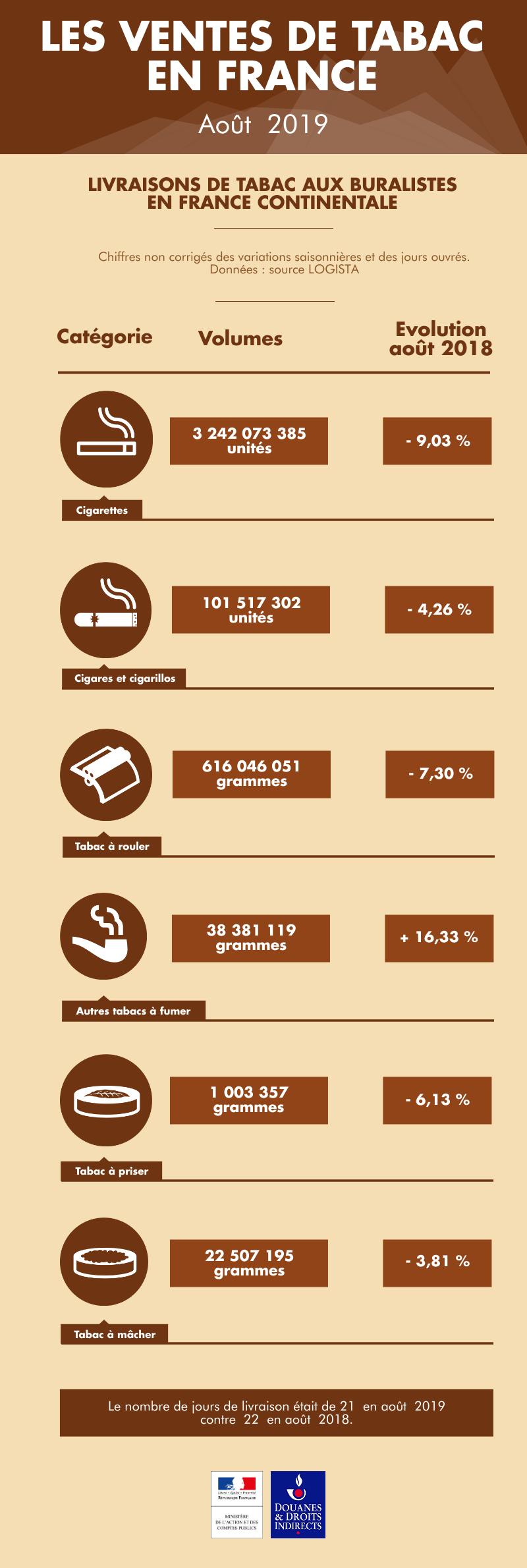 Les ventes de tabac en France