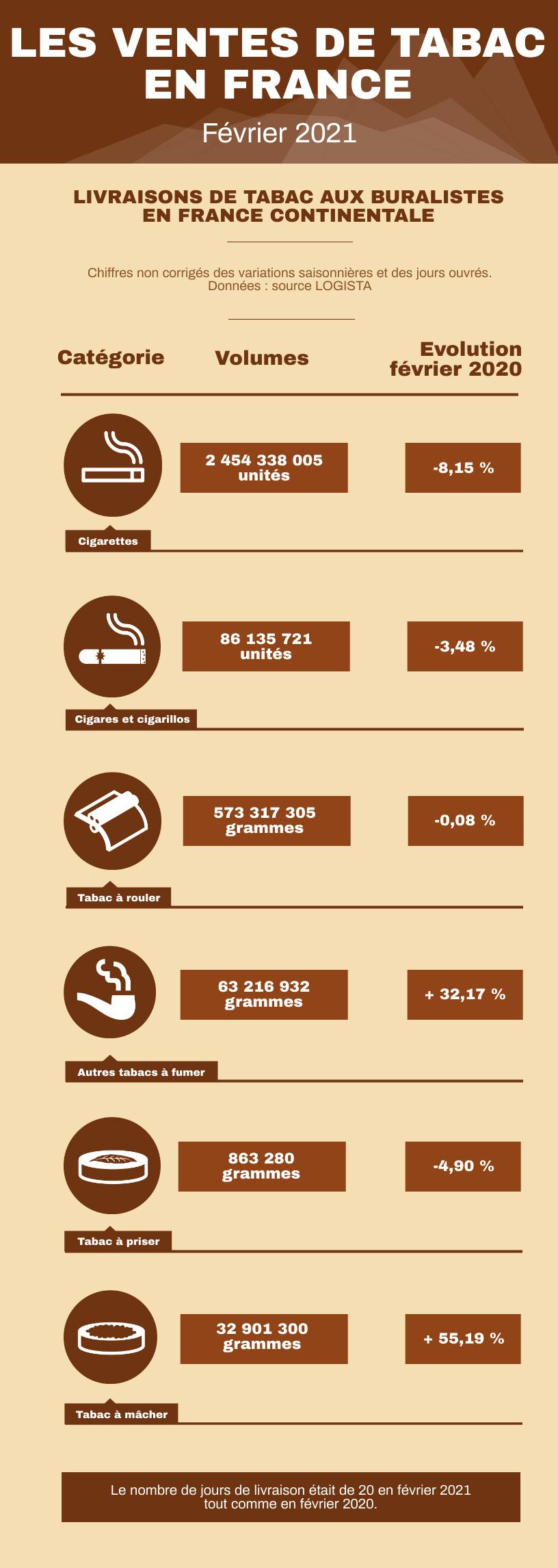 Infographie des ventes de tabacs en France métropolitaine en février 2021
