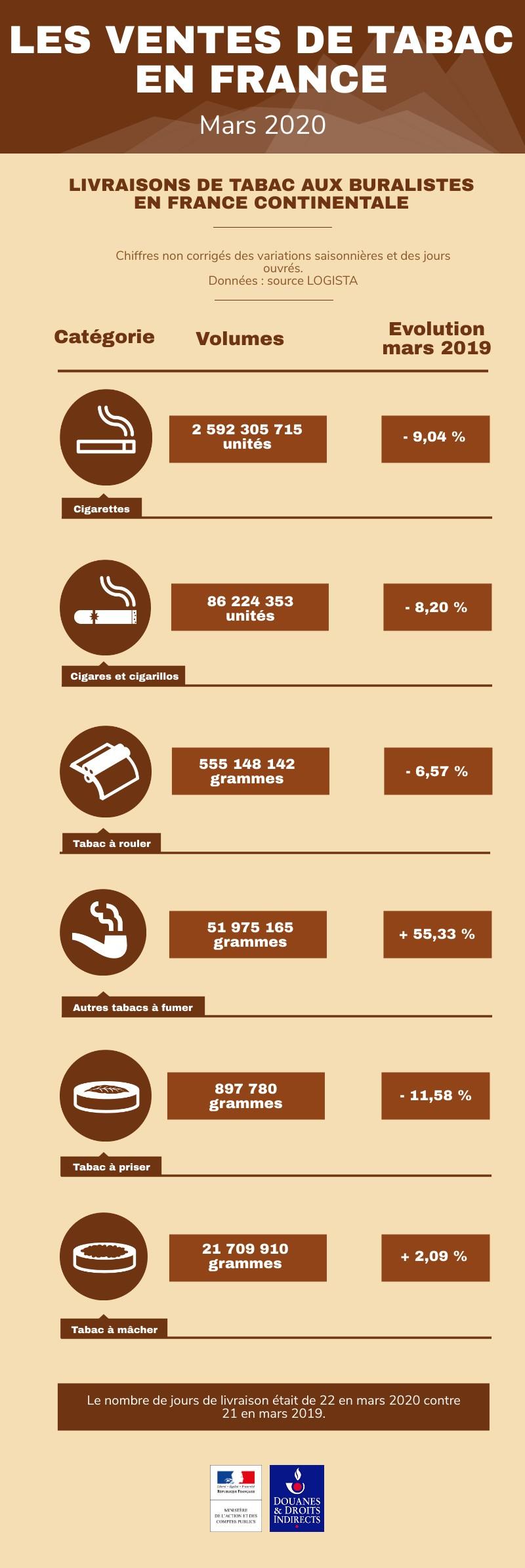 Infographie des ventes de tabacs en France continentale en mars 2020