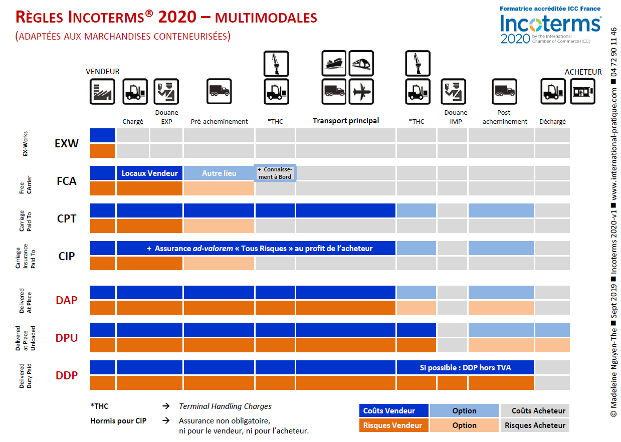 Règles Incoterms 2020 - Multimodales (infographie)
